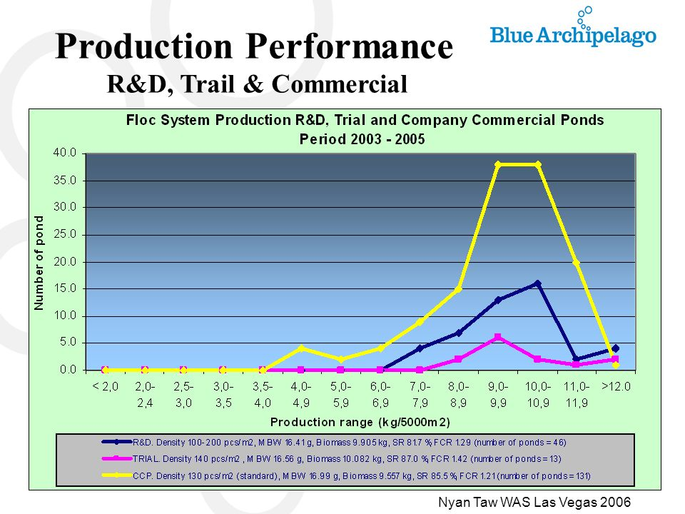 Production Performance R&D, Trail & Commercial