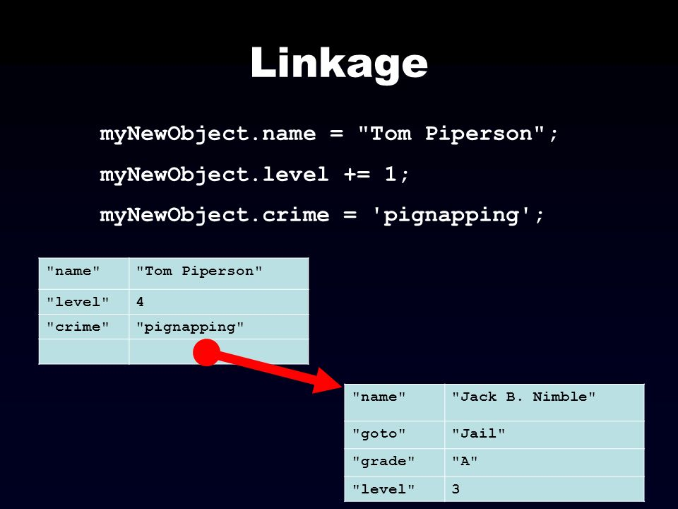 Linkage myNewObject.name = Tom Piperson ; myNewObject.level += 1;