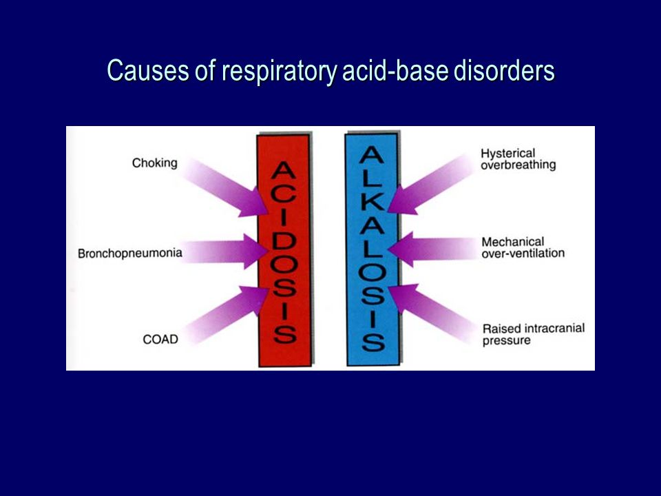 Causes of respiratory acid-base disorders