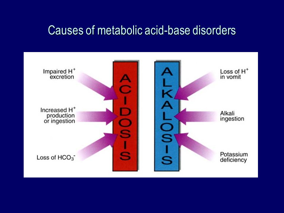 Causes of metabolic acid-base disorders
