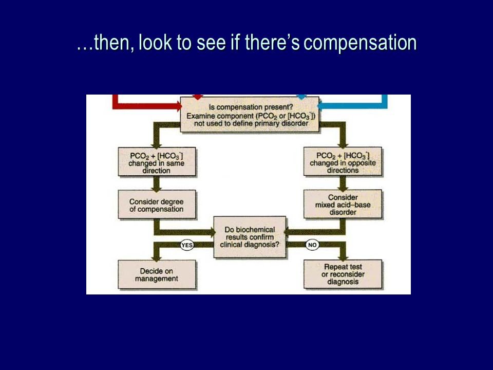 …then, look to see if there's compensation