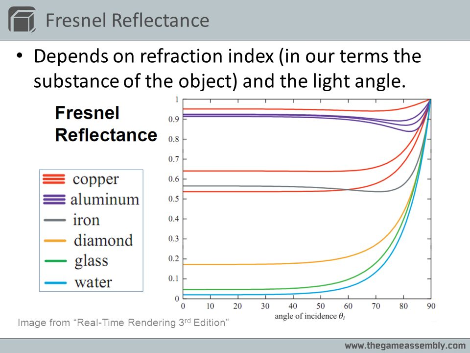 Fresnel Reflectance Depends on refraction index (in our terms the substance of the object) and the light angle.