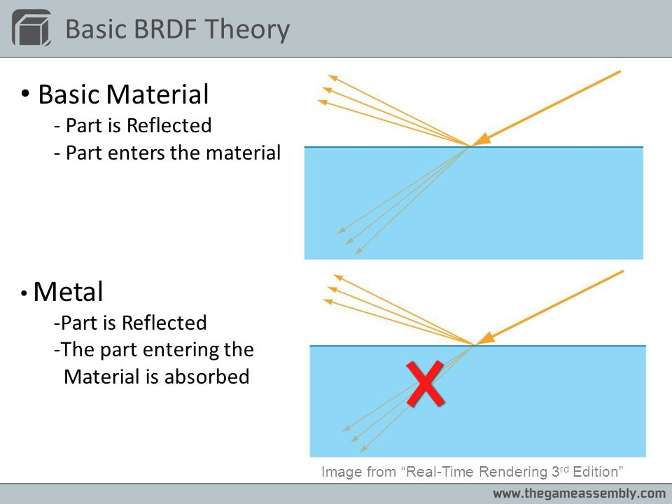 Basic BRDF Theory Basic Material - Part is Reflected