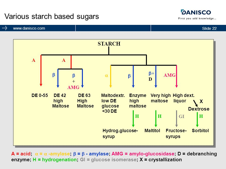 Various starch based sugars