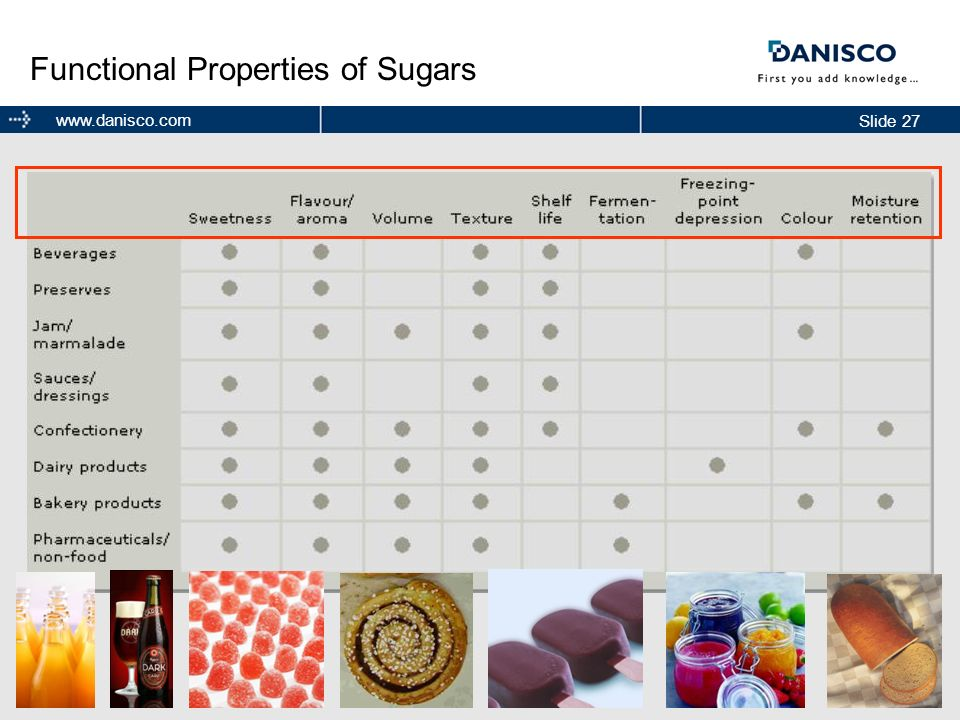 Functional Properties of Sugars