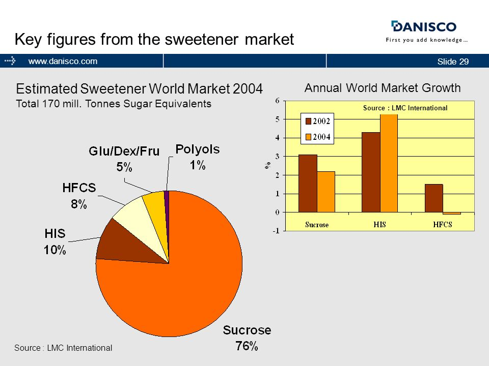 Key figures from the sweetener market