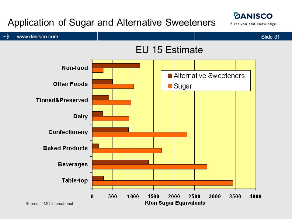 Application of Sugar and Alternative Sweeteners