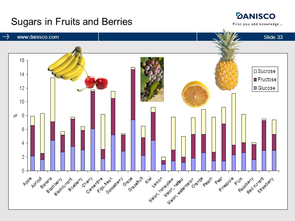 Sugars in Fruits and Berries