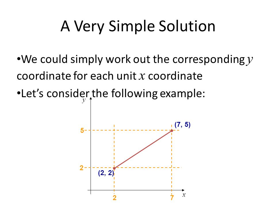 A Very Simple Solution We could simply work out the corresponding y coordinate for each unit x coordinate.