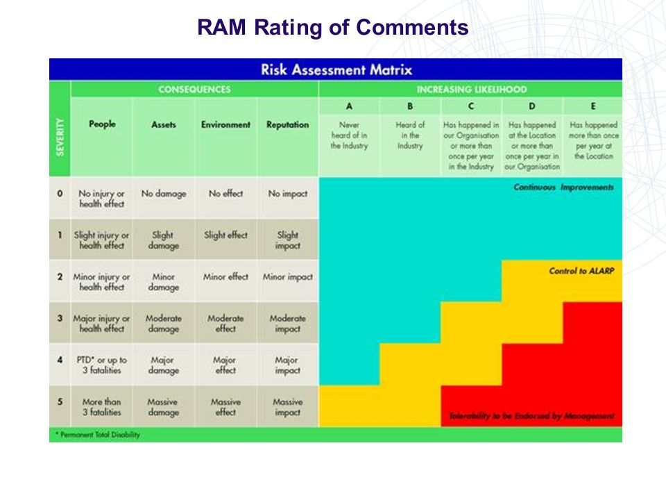RAM Rating of Comments