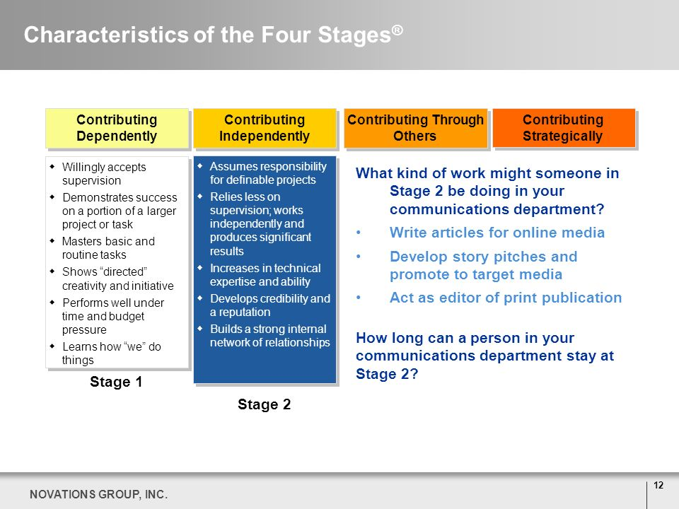 Characteristics of the Four Stages®