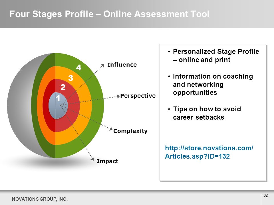 Four Stages Profile – Online Assessment Tool