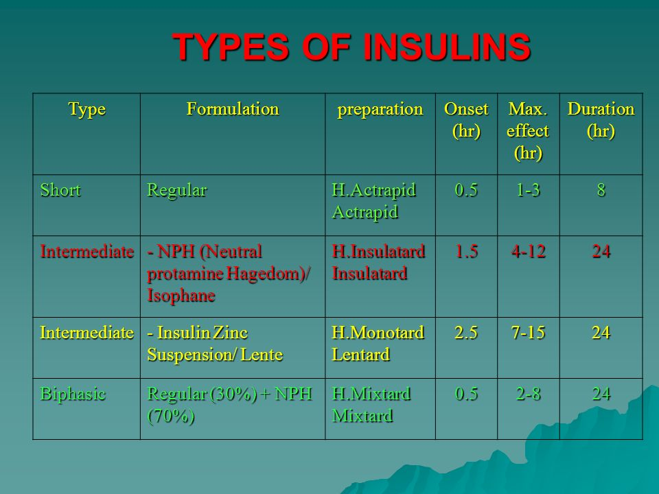 TYPES OF INSULINS Type Formulation preparation Onset (hr) Max.
