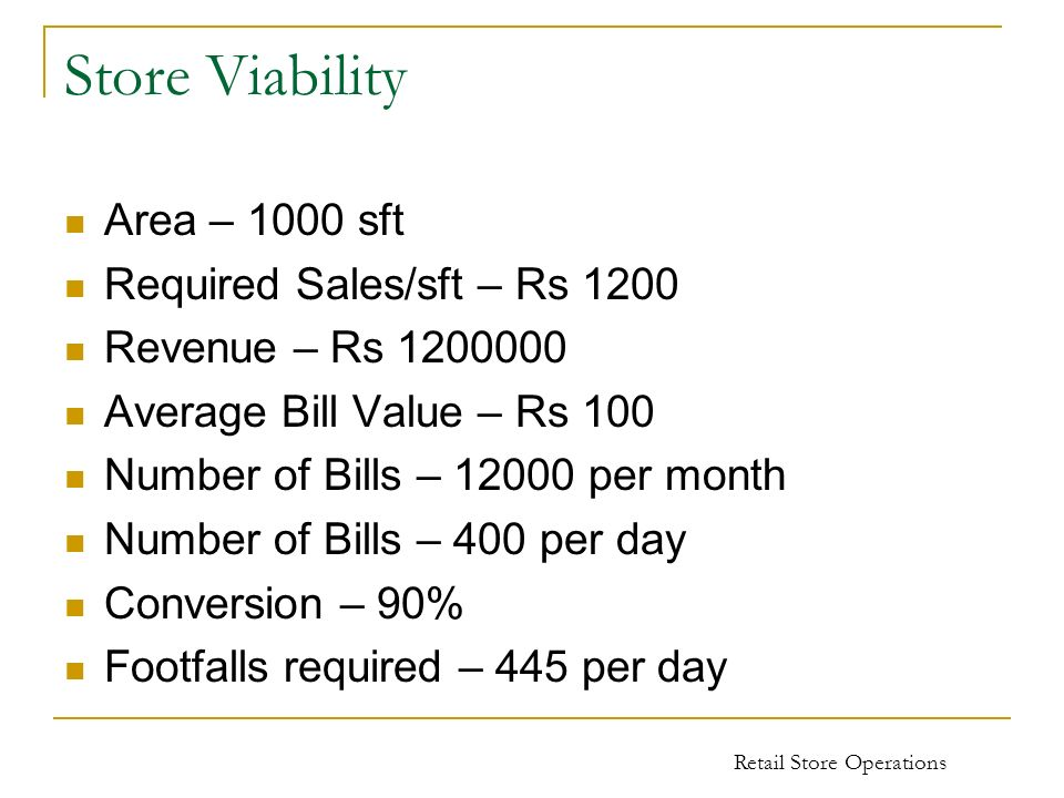 Store Viability Area – 1000 sft Required Sales/sft – Rs 1200