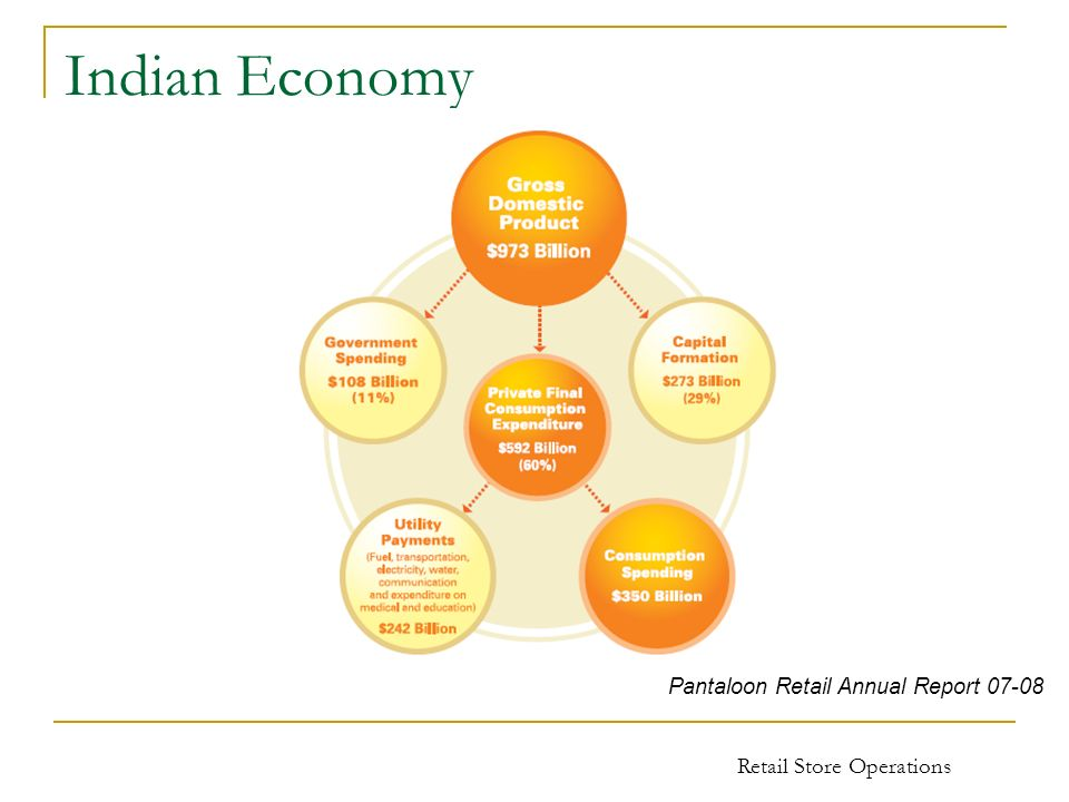 Indian Economy Retail Store Operations