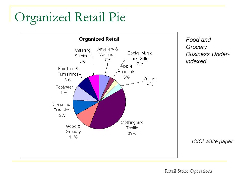 Organized Retail Pie Food and Grocery Business Under-indexed