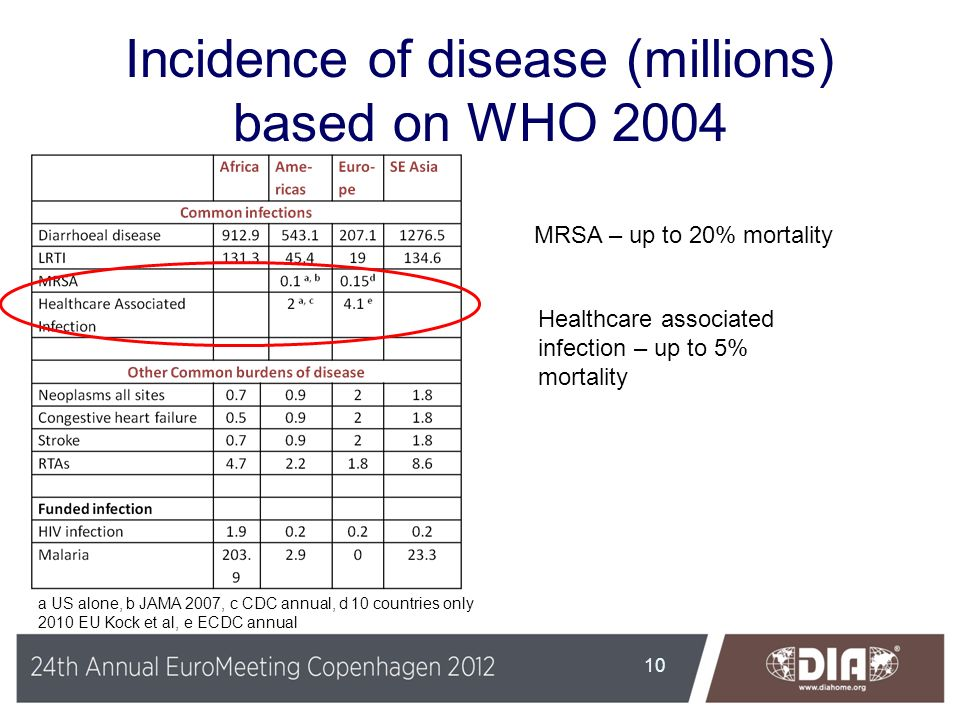Incidence of disease (millions) based on WHO 2004