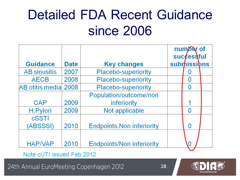 Detailed FDA Recent Guidance since 2006