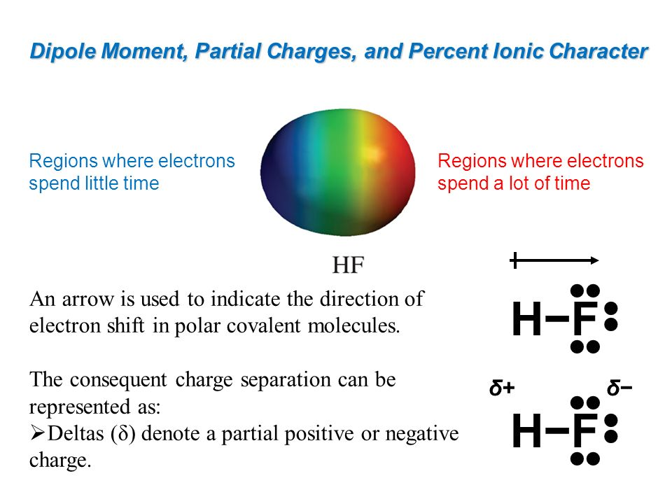 Dipole Moment, Partial Charges, and Percent Ionic Character