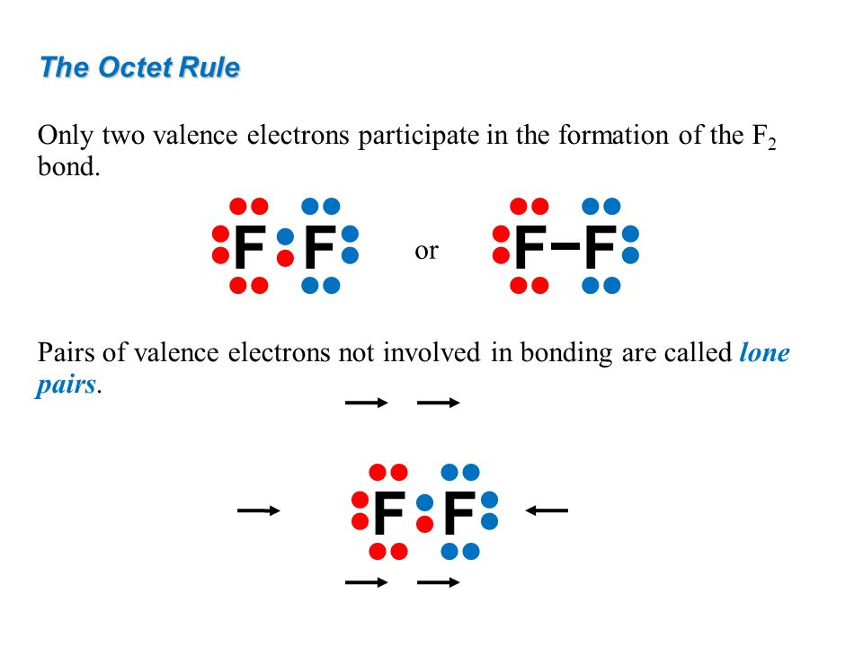F F • F F • F F • The Octet Rule