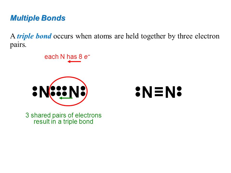 3 shared pairs of electrons result in a triple bond