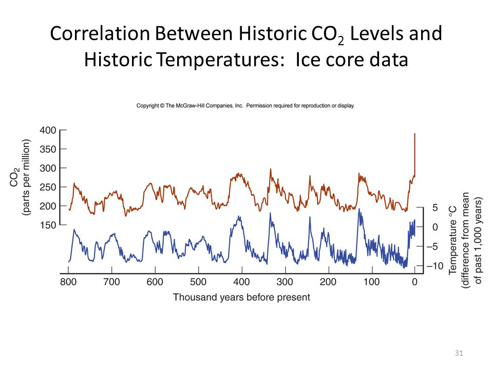 Correlation Between Historic CO2 Levels and Historic Temperatures: Ice core data