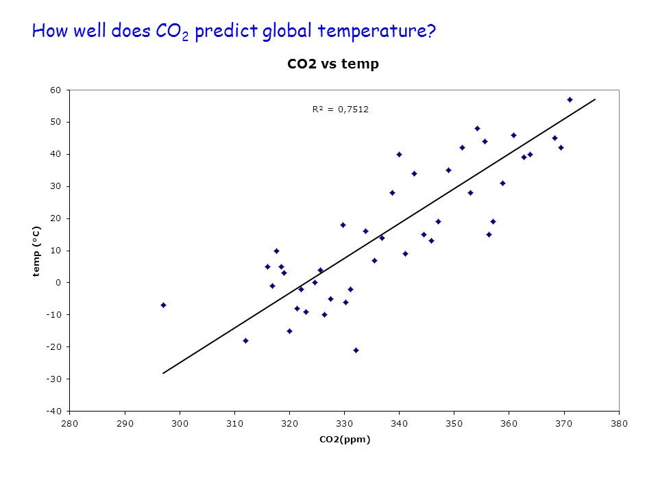 How well does CO2 predict global temperature