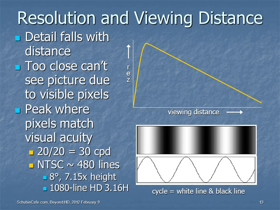 Resolution and Viewing Distance
