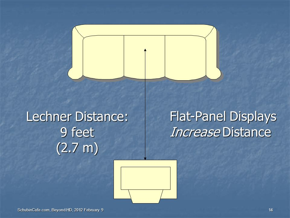 Lechner Distance: Flat-Panel Displays 9 feet Increase Distance (2.7 m)