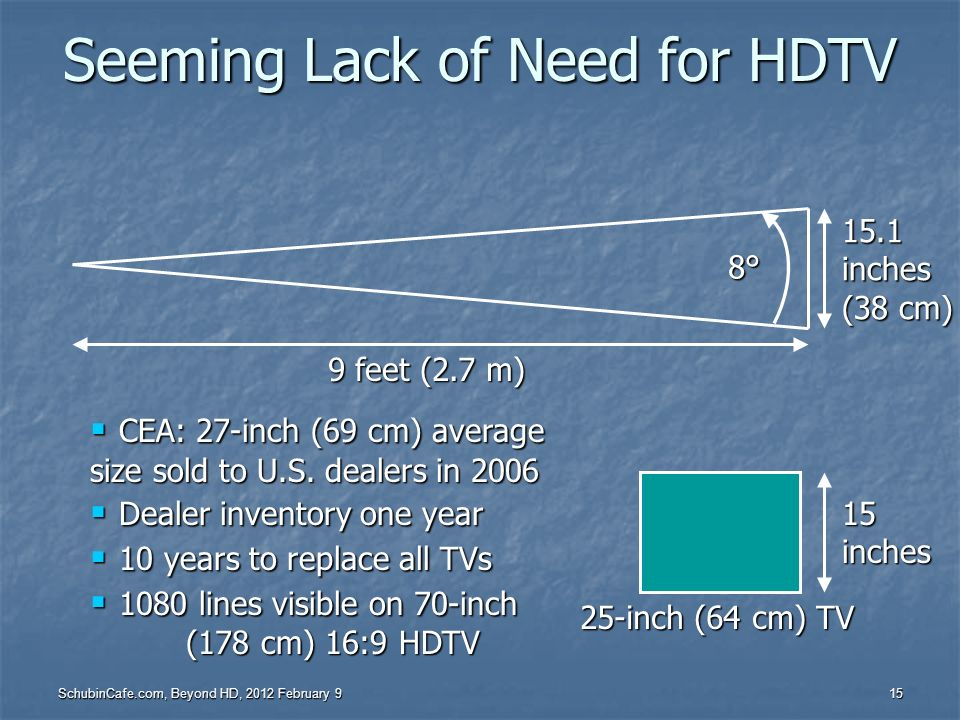 Seeming Lack of Need for HDTV