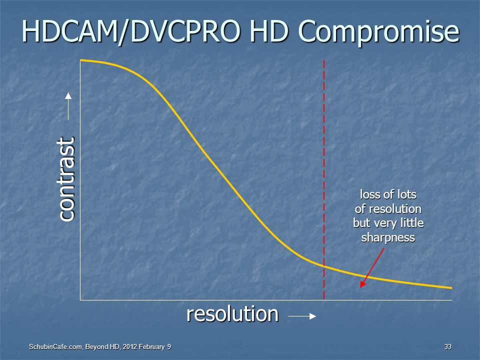 HDCAM/DVCPRO HD Compromise
