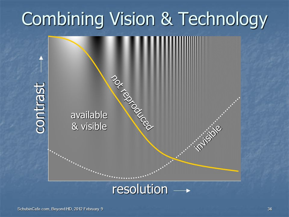 Combining Vision & Technology