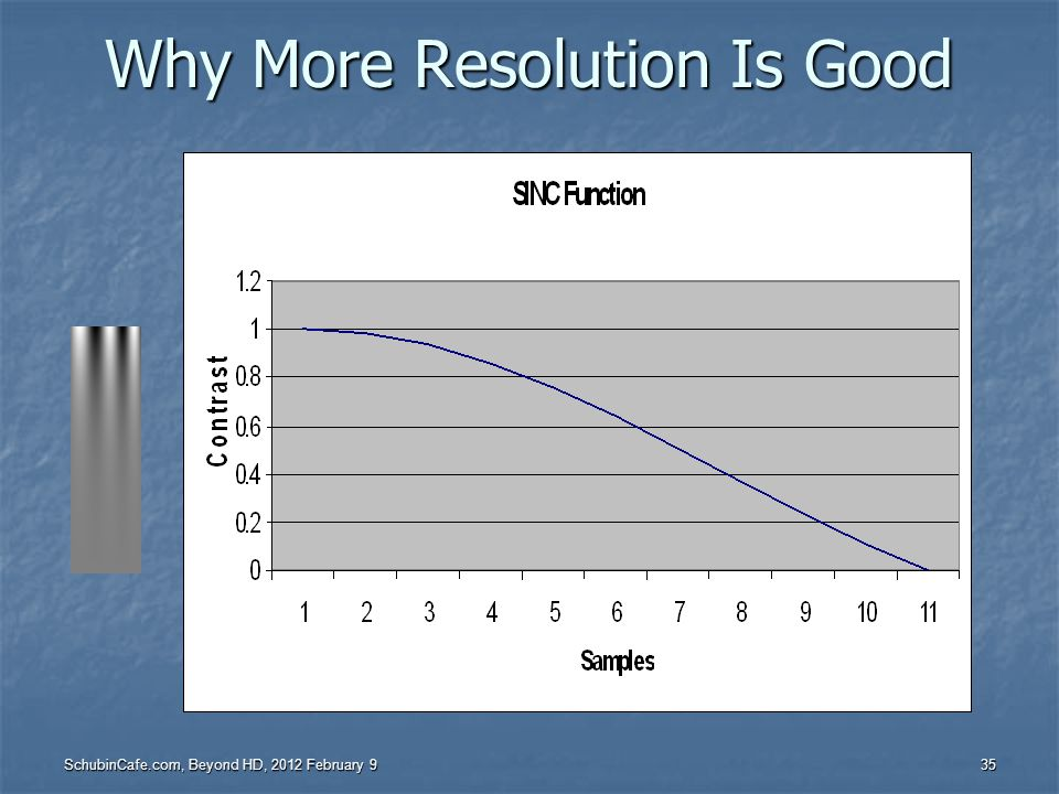Why More Resolution Is Good