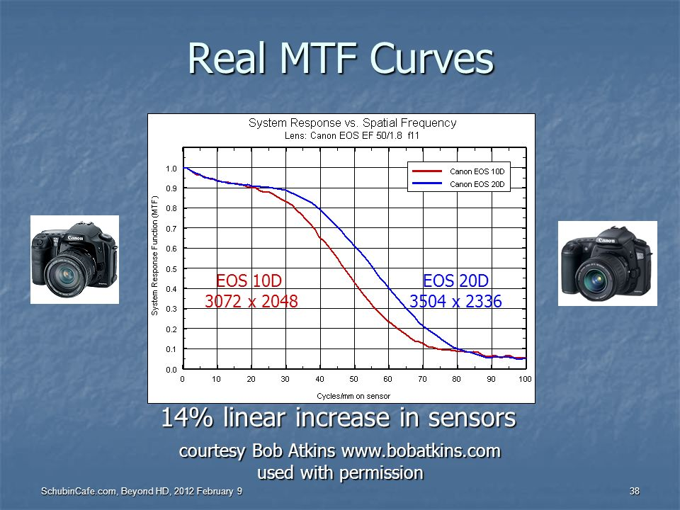 Real MTF Curves 14% linear increase in sensors