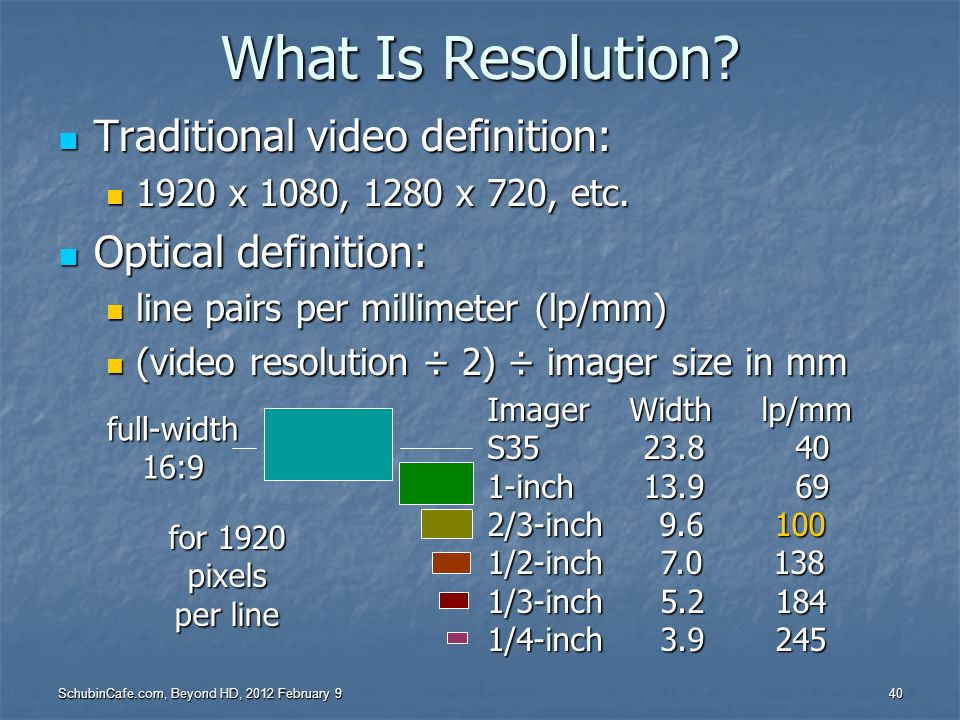 What Is Resolution Traditional video definition: Optical definition: