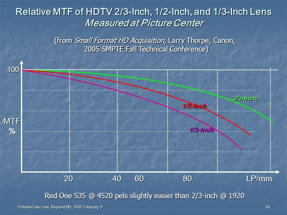 Relative MTF of HDTV 2/3-Inch, 1/2-Inch, and 1/3-Inch Lens