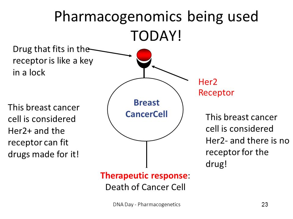 Pharmacogenomics being used TODAY!