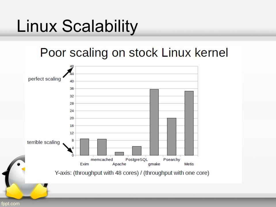 Linux Scalability