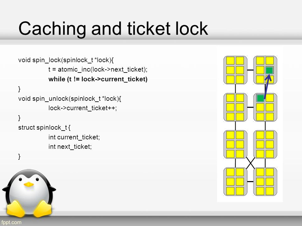 Caching and ticket lock
