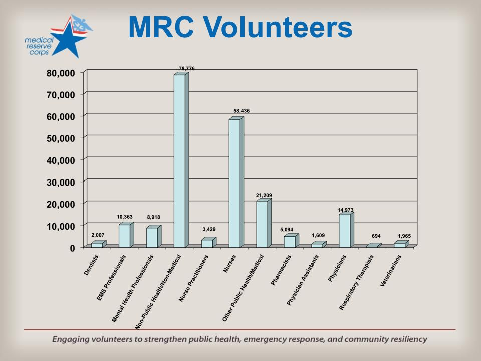 MRC Volunteers Medical and public health professionals in training