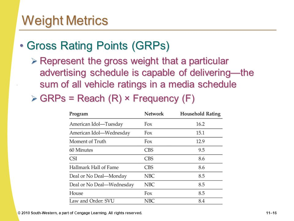 Weight Metrics Gross Rating Points (GRPs)