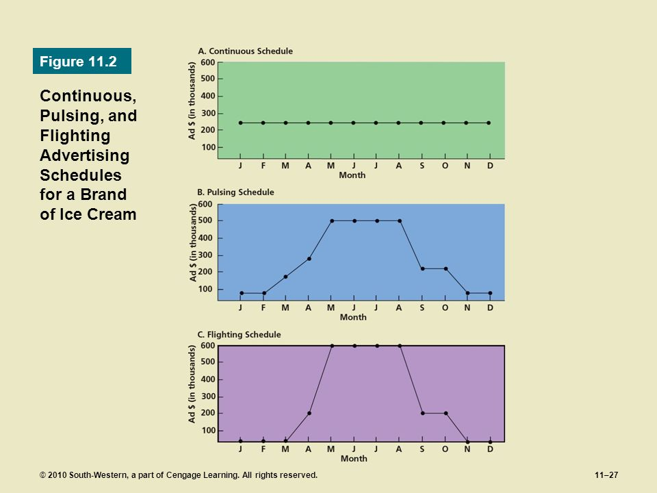 Figure 11.2 Continuous, Pulsing, and Flighting Advertising Schedules for a Brand of Ice Cream.