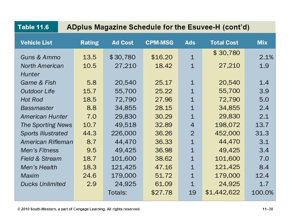 ADplus Magazine Schedule for the Esuvee-H (cont'd)