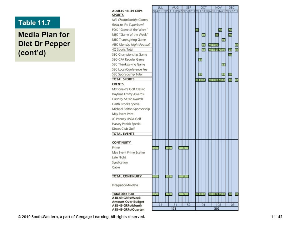 Media Plan for Diet Dr Pepper (cont'd)