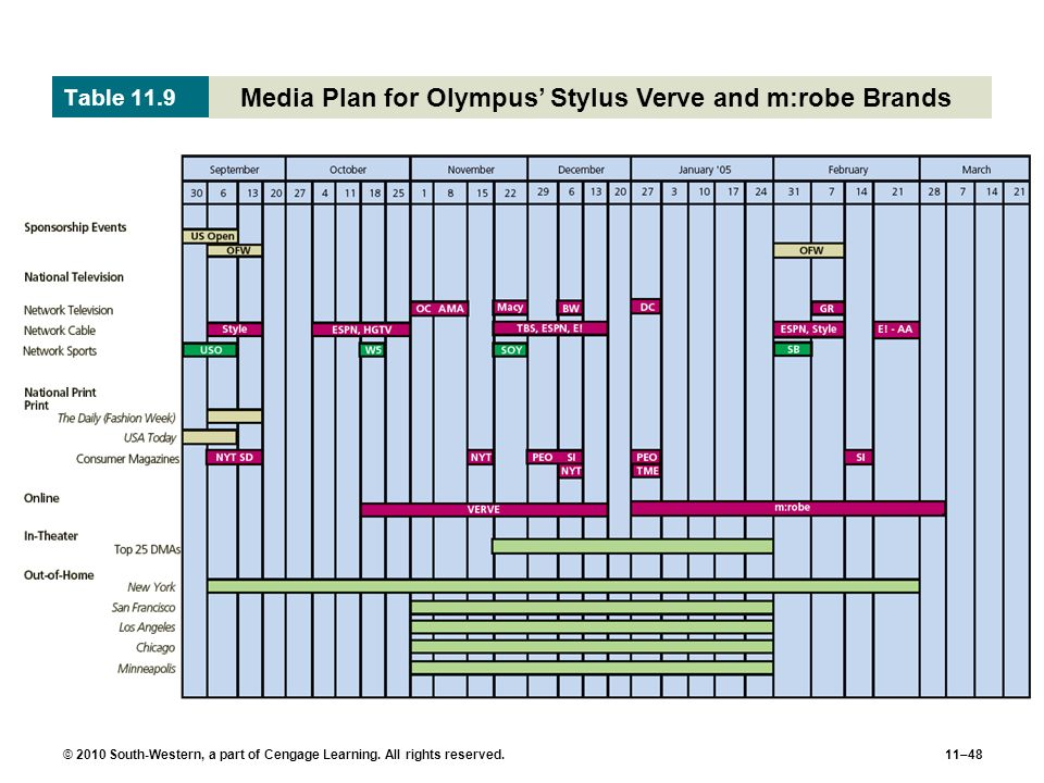 Media Plan for Olympus' Stylus Verve and m:robe Brands