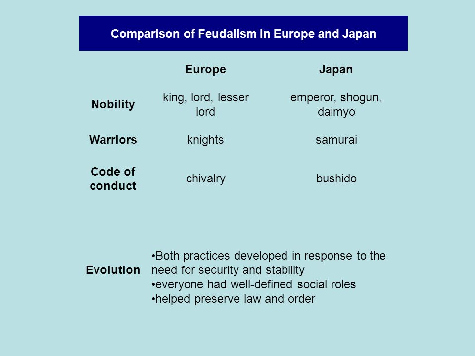Comparison of Feudalism in Europe and Japan