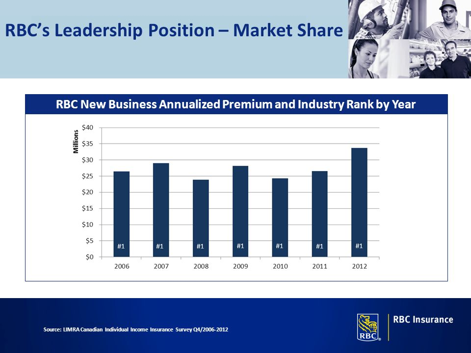 RBC's Leadership Position – Market Share