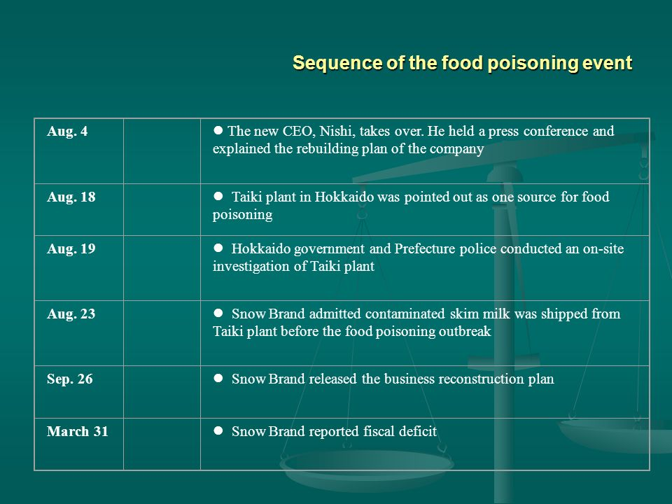 Sequence of the food poisoning event