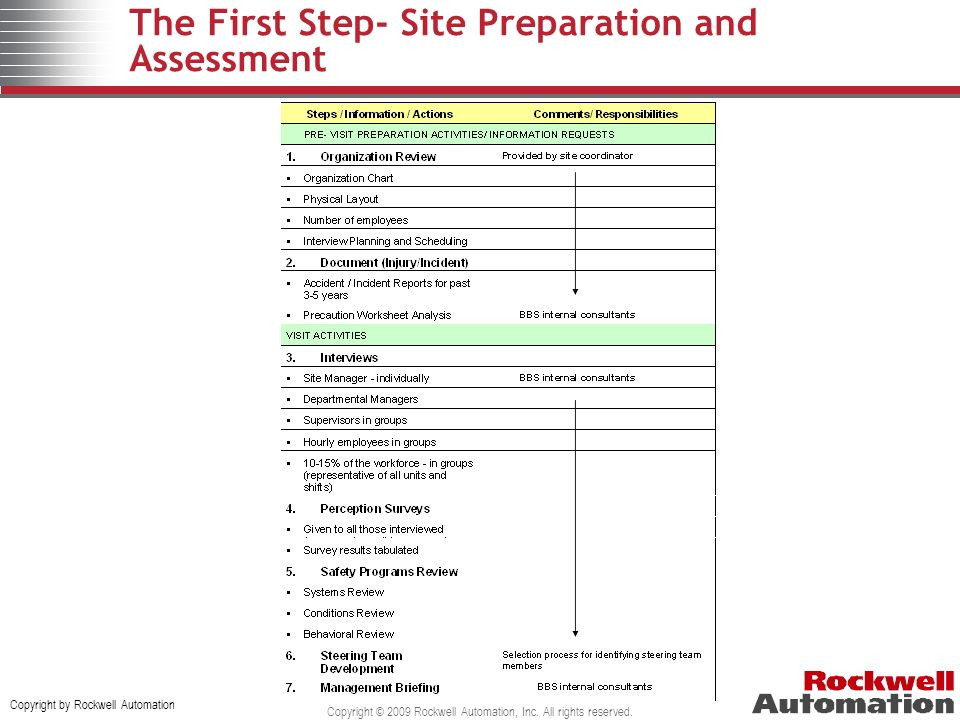 The First Step- Site Preparation and Assessment