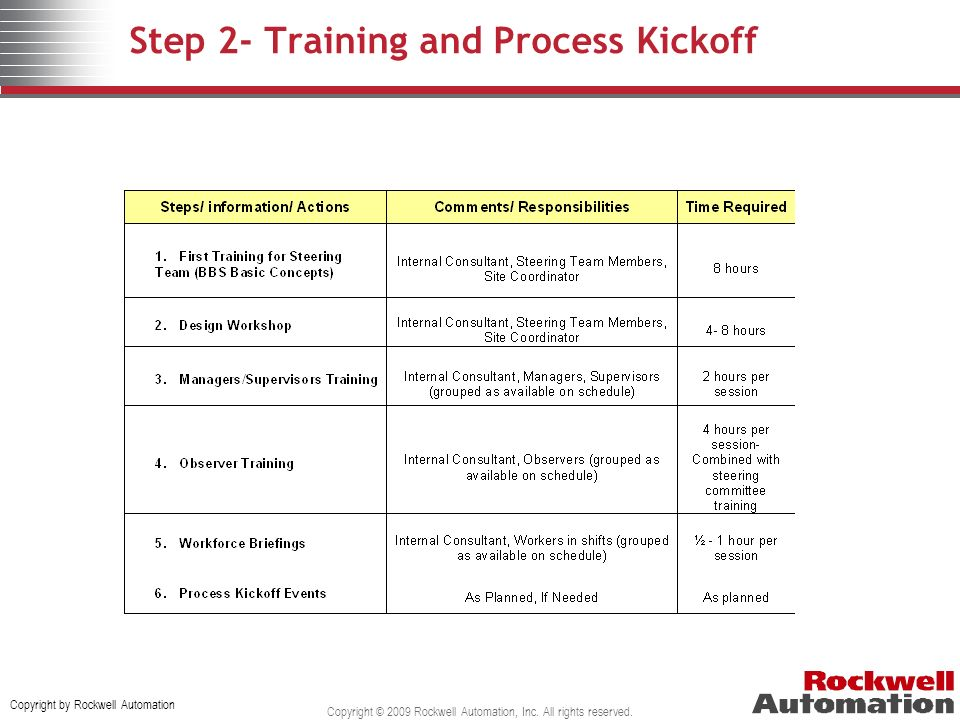 Step 2- Training and Process Kickoff